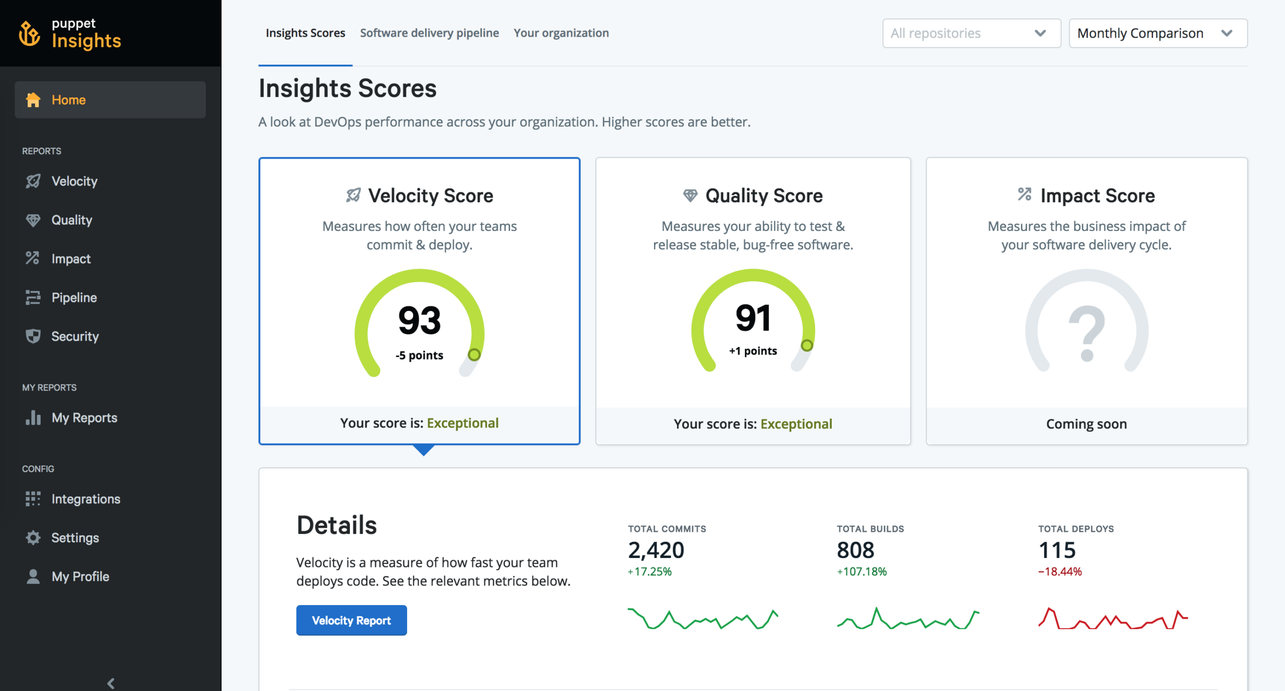 Puppet Insights Scores scaled