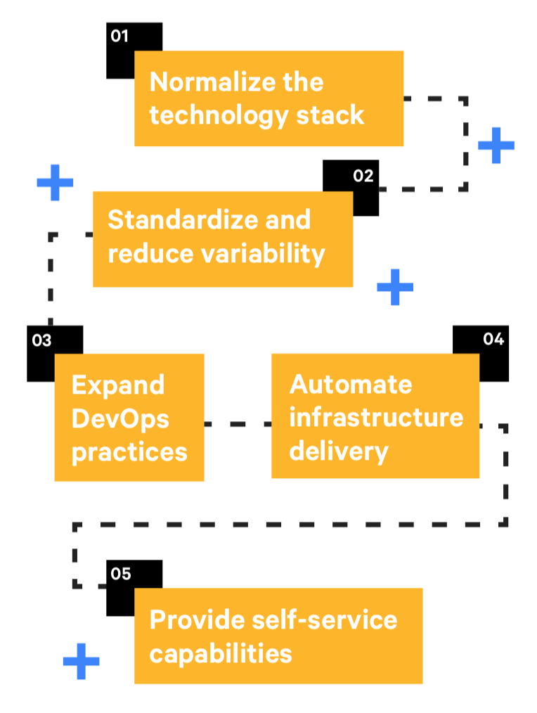 stages  state of devops report