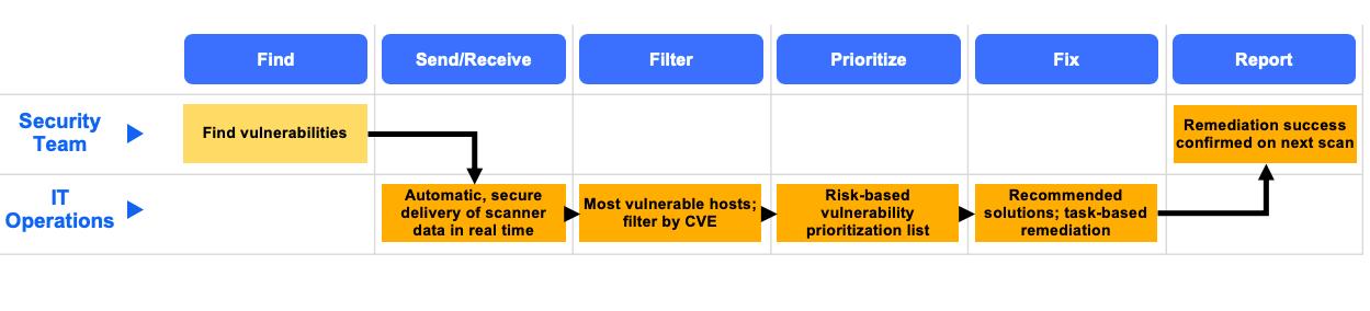 vulnerability management workflow