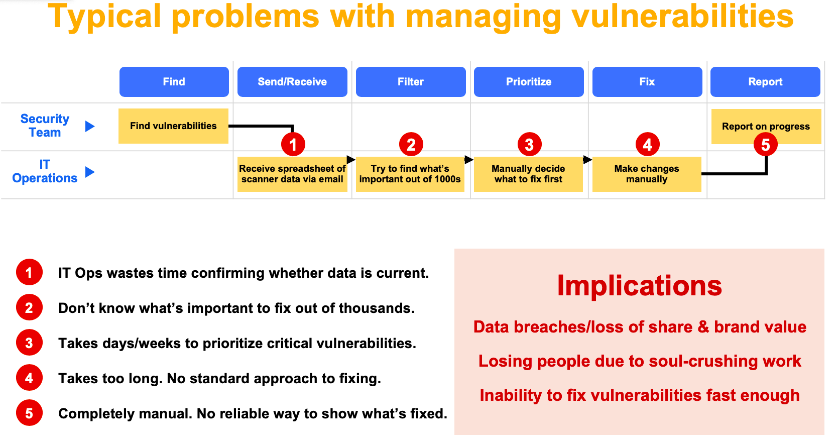 vulnerability management workflow pain points