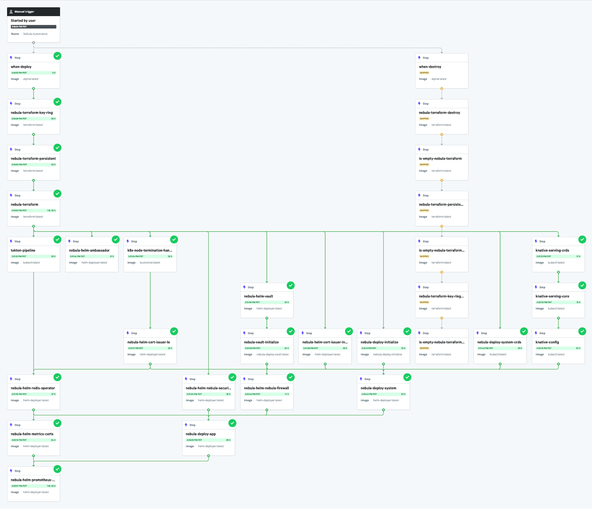A more complex workflow graph