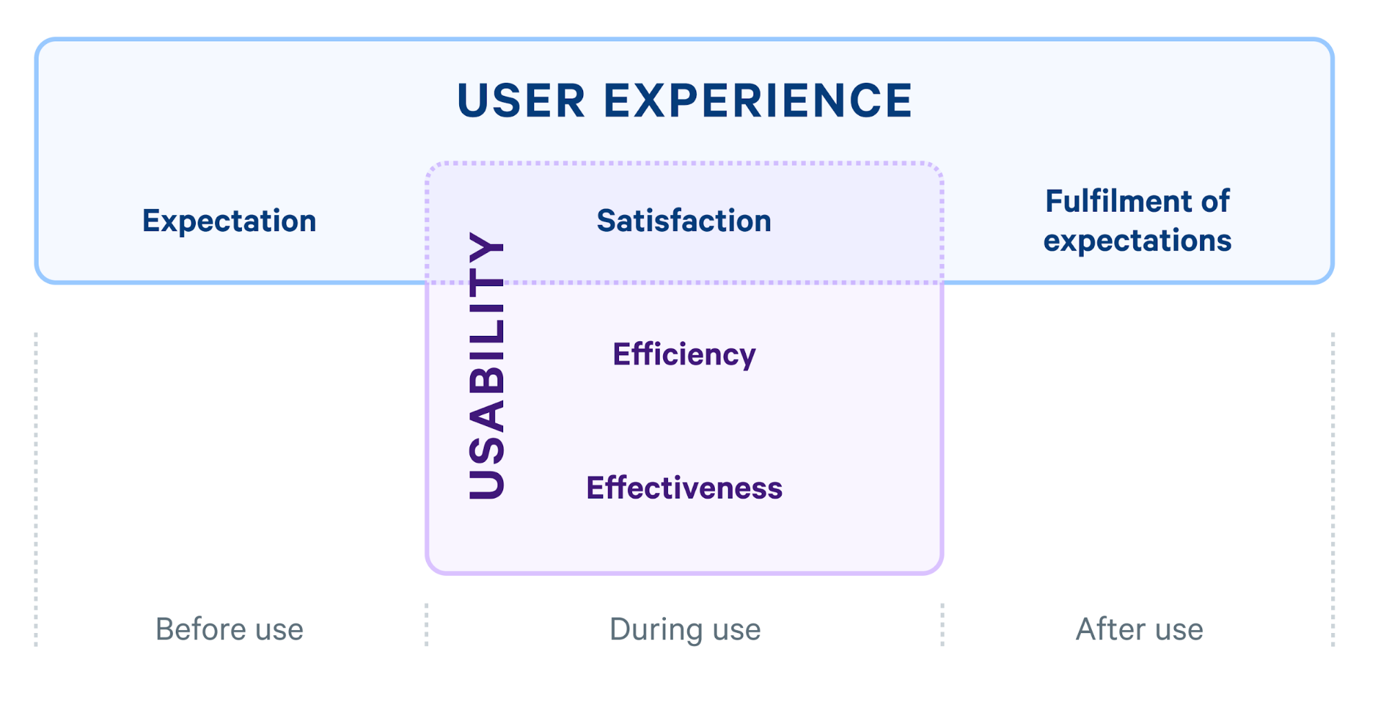 User experience and usability relationship diagram