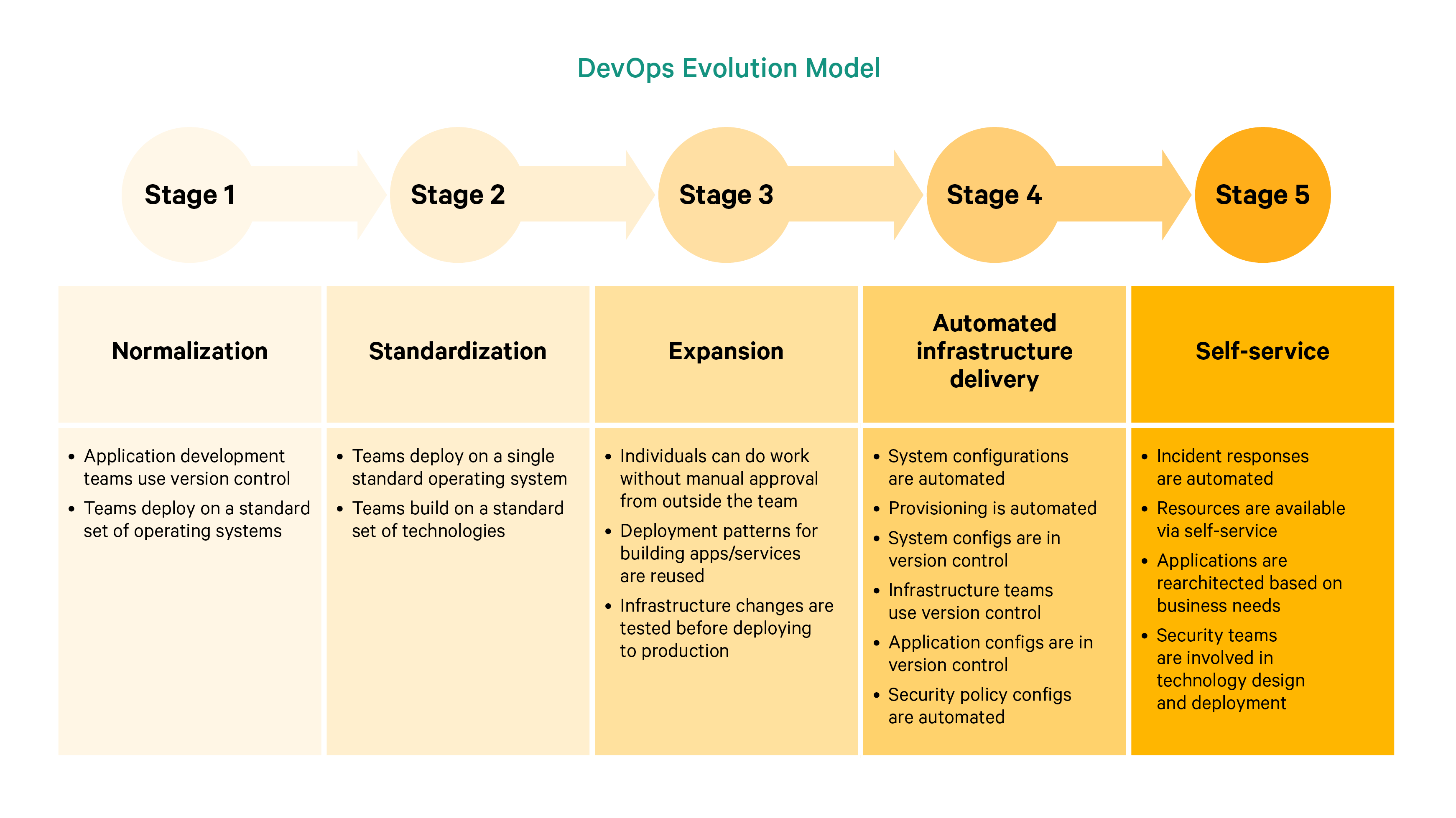 SODOR DevOps Evolution Horizontal