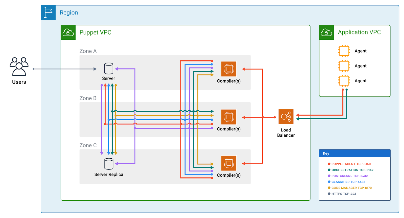 Puppet Enterprise Large Architecture Deployed on AWS