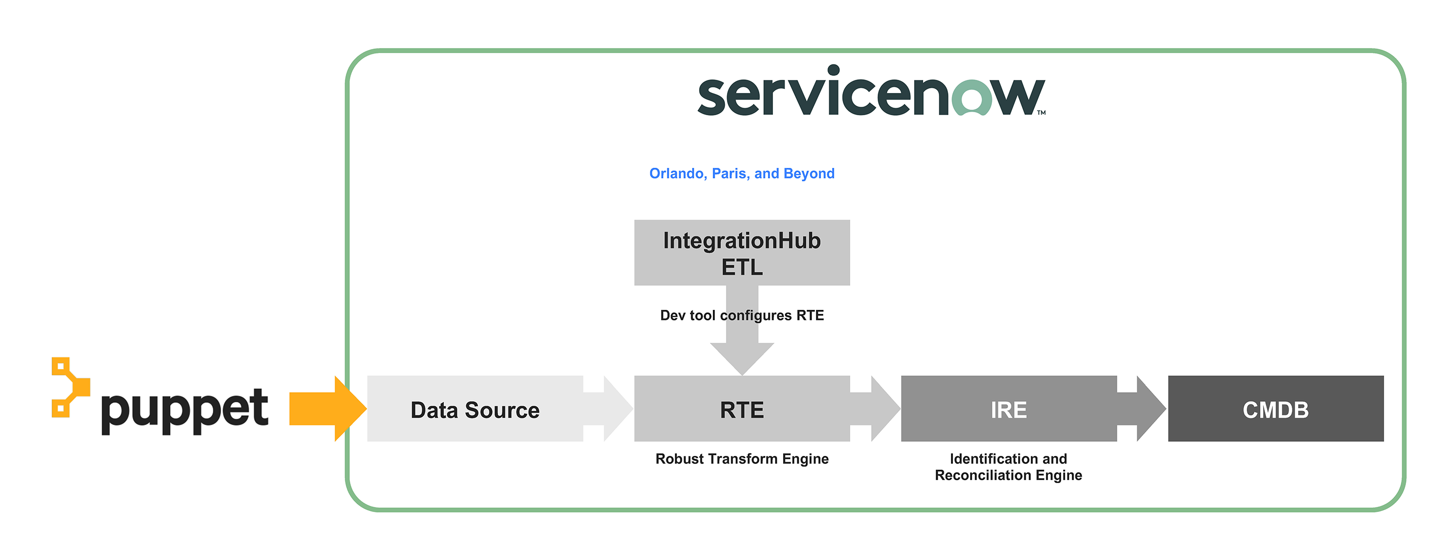 """Puppet to Data Source to RTE to IRE to CMDB, with ServiceNow in Orlando, Paris, Beyond to IntegrationHub ETL and """"Dev tool configures RTE"""" entering on RTE"""